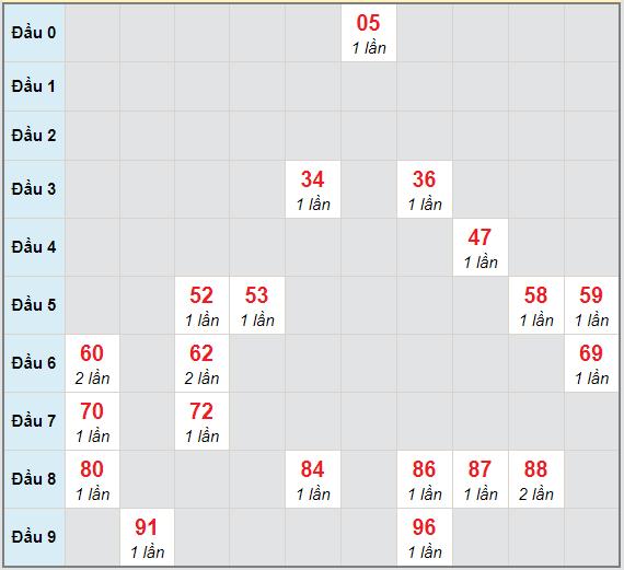 Bạch thủ rơi 3 ngày lô XSPY 1/3/2021