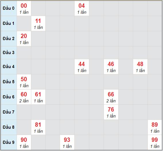 Bạch thủ rơi 3 ngày lô XSPY 8/3/2021