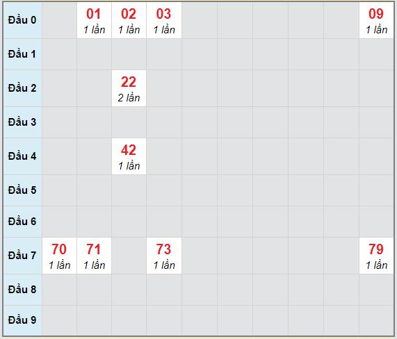 Bạch thủ rơi 3 ngày lô XSQNG 27/2/2021