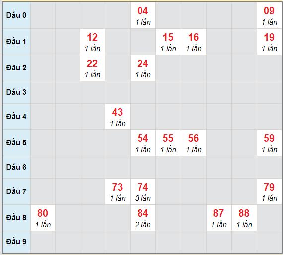 Bạch thủ rơi 3 ngày lô XSDLK 16/2/2021
