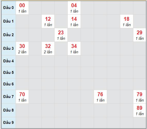 Bạch thủ rơi 3 ngày lô XSQT 18/2/2021
