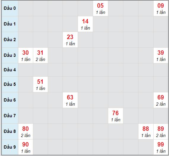 Bạch thủ rơi 3 ngày lô XSQT 25/2/2021