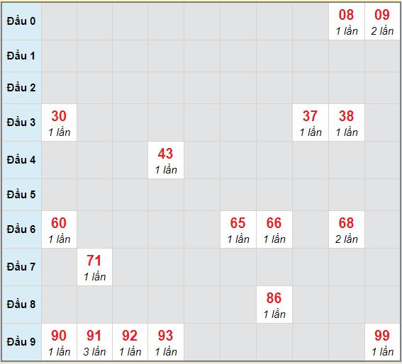 Bạch thủ rơi 3 ngày lô XSTG 14/2/2021