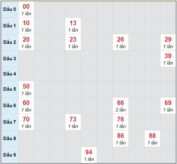 Bạch thủ rơi 3 ngày lô XSTN 11/3/2021