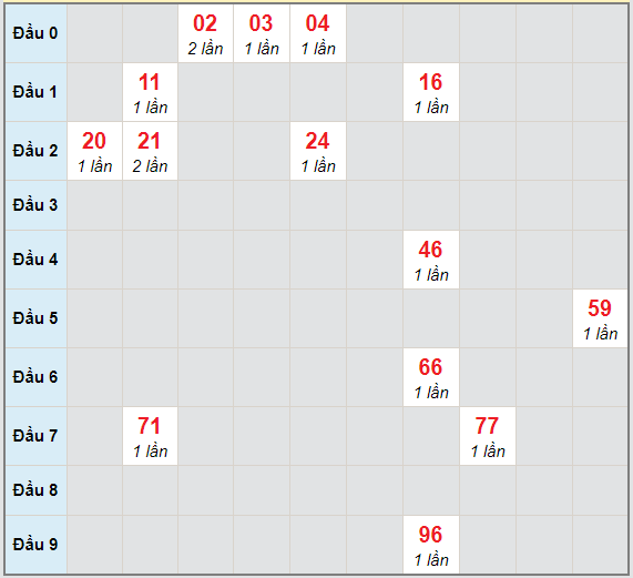 Bạch thủ rơi 3 ngày lô XSTV 12/3/2021