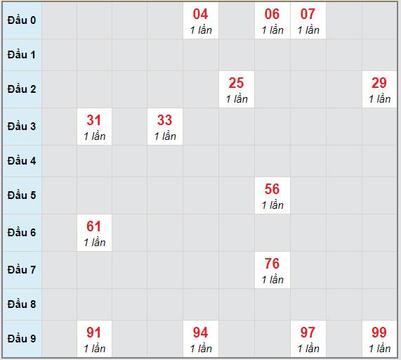 Bạch thủ rơi 3 ngày lô XSTV 19/2/2021