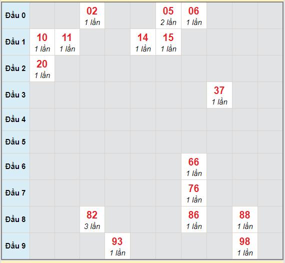 Bạch thủ rơi 3 ngày lô XSVL 19/2/2021