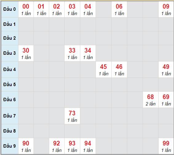 Bạch thủ rơi 3 ngày lô XSVT 16/2/2021