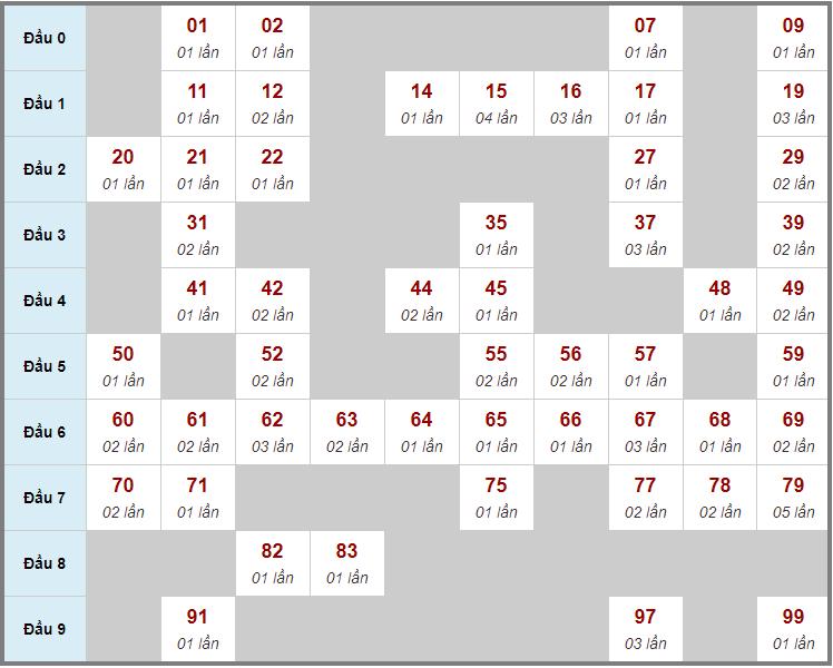 Cầu động chạy liên tục trong 3 ngày trở lênđến 11/3