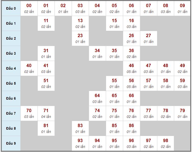 Cầu động chạy liên tục trong 3 ngày đến 12/3