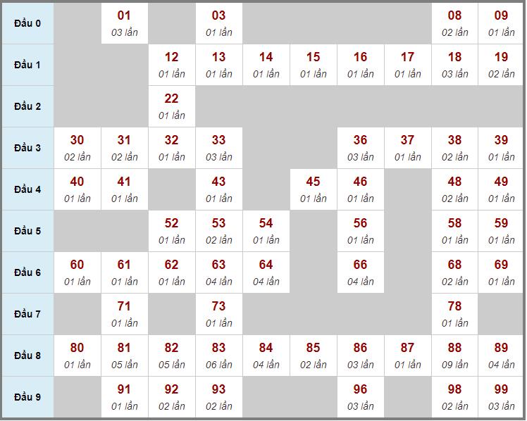Cầu động chạy liên tục trong 3 ngày đến 13/3