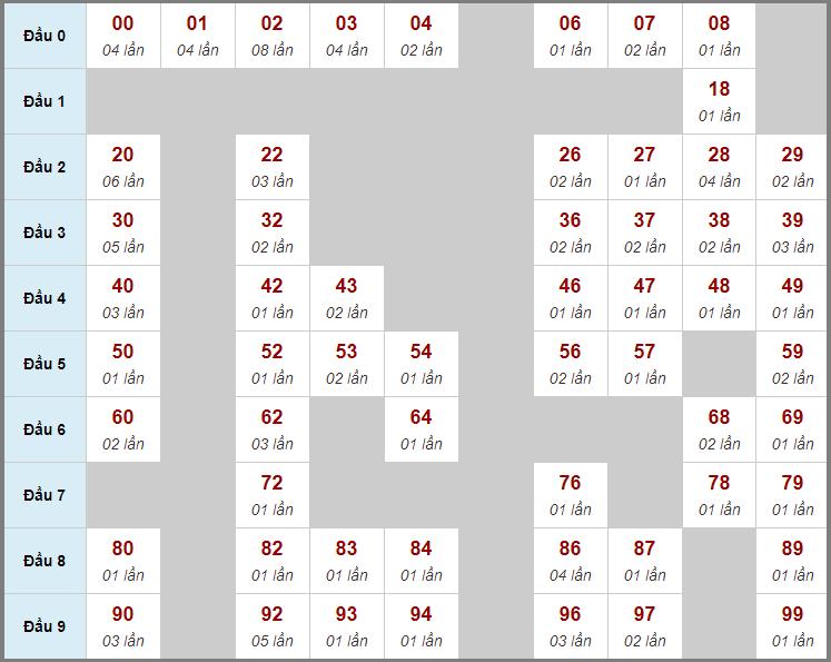 Cầu động chạy liên tục trong 3 ngày đến 14/3