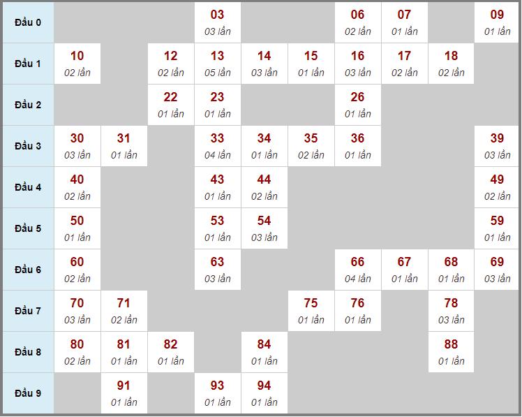 Cầu động chạy liên tục trong 3 ngày đến 15/3