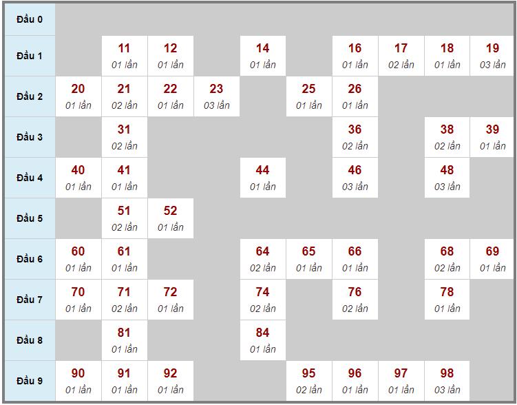 Cầu động chạy liên tục trong 3 ngày đến 16/2