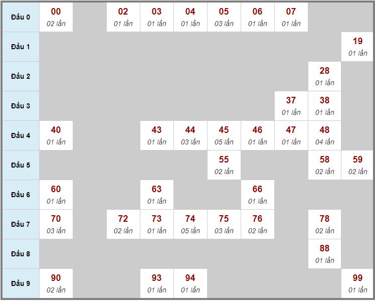 Cầu động chạy liên tục trong 3 ngày đến 22/2