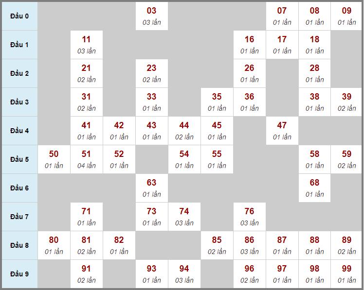 Cầu động chạy liên tục trong 3 ngày đến 26/2