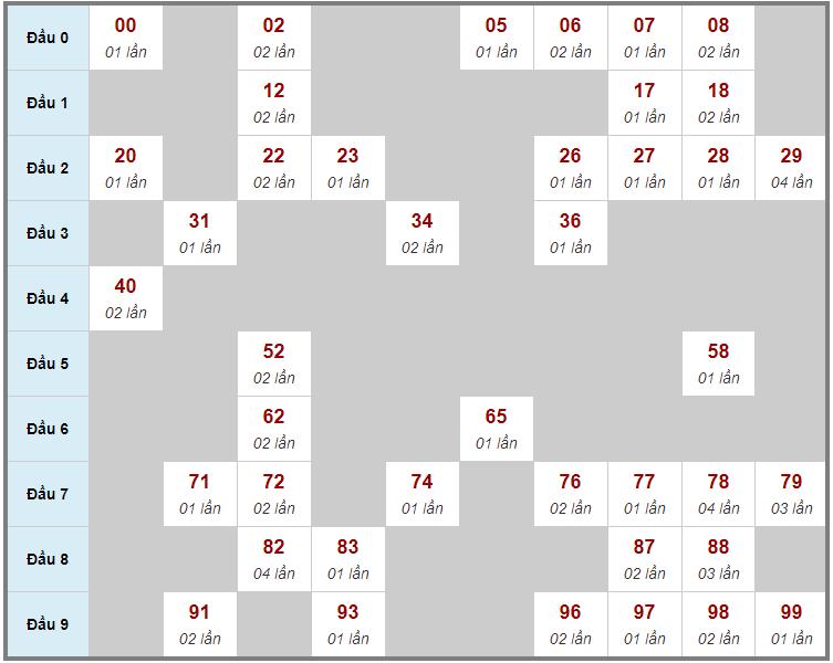 Cầu động chạy liên tục trong 3 ngày đến 28/2