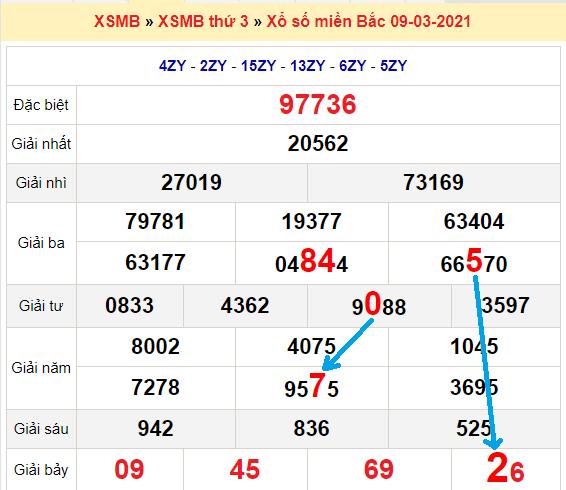 Bạch thủlôMb hôm nay ngày 10/3/2021