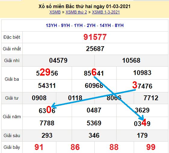 Bạch thủ loto miền bắchôm nay 2/3/2021
