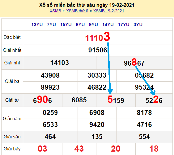 Bạch thủ loto miền bắchôm nay 20/2/2021
