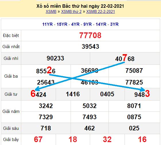 Bạch thủ loto miền bắchôm nay 23/2/2021