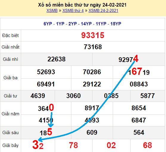 Bạch thủ lô miền bắcngày 25/2/2021