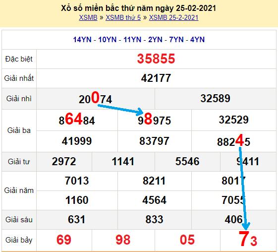 Bạch thủ loto miền bắc hôm nay 26/2/2021