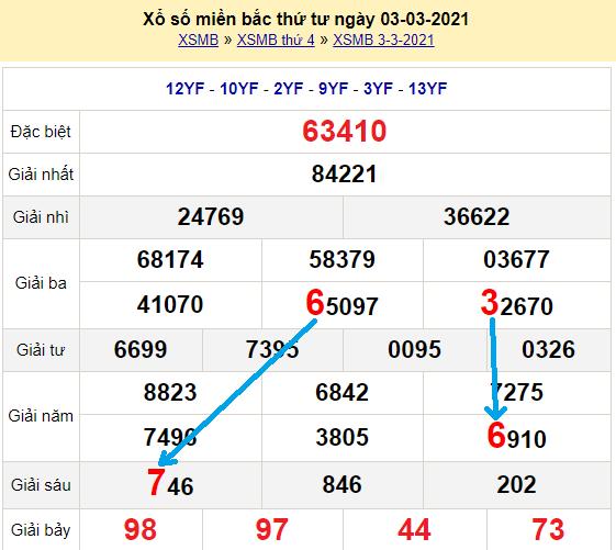 Bạch thủ lô miền bắcngày 4/3/2021