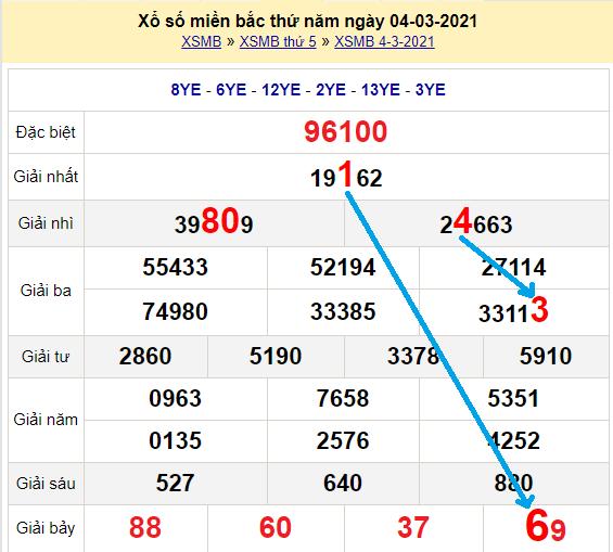 Bạch thủ loto miền bắc hôm nay 5/3/2021