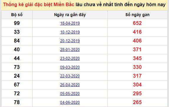 Bảngbạch thủ miền bắc lâu không về đến ngày 1/3/2021