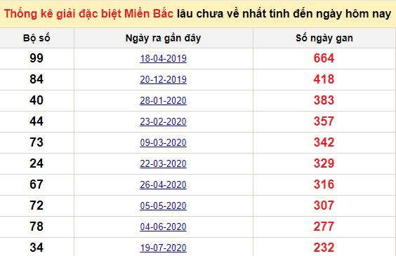 Bảng bạch thủ MB lâu về tính đến 13/3/2021
