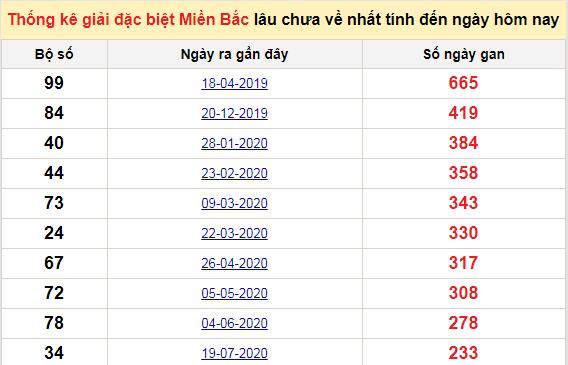 Bảng bạch thủMB lâu chưa về tính đến 14/3/2021