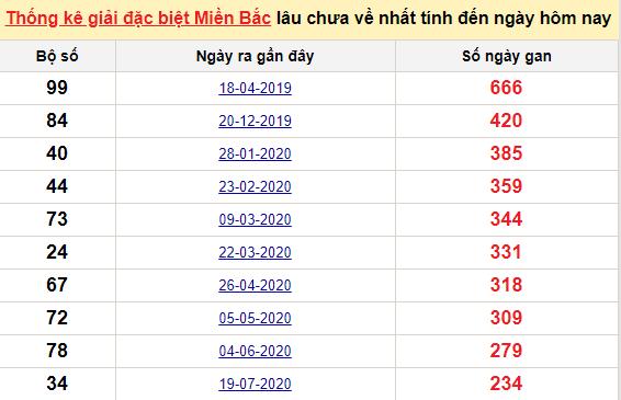 Bảngbạch thủ miền bắc lâu không về đến ngày 15/3/2021