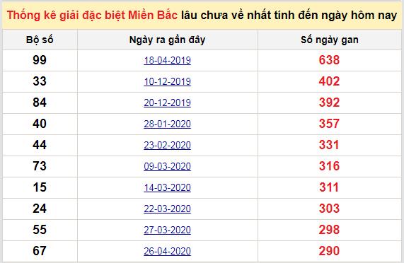 Bảngbạch thủ MB lâu chưa về đến ngày 16/2/2021