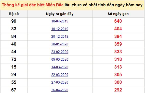Bảngbạch thủMB lâu về nhất tính đến 17/2/2021