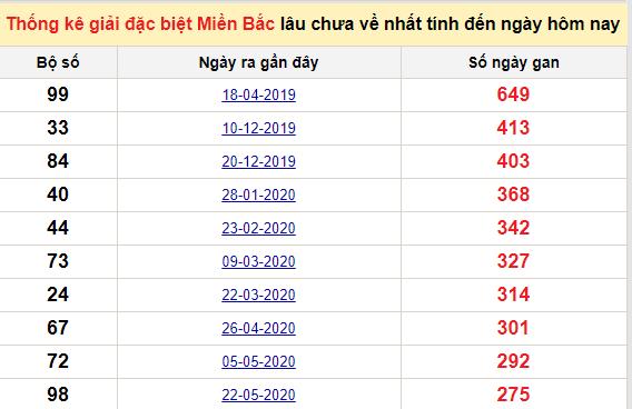 Bảngkê bạch thủtô miền Bắc lâu về nhất tính đến 26/2/2021