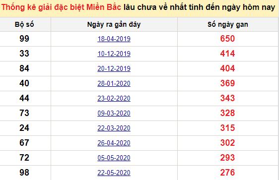 Bảng bạch thủ MB lâu về tính đến 27/2/2021
