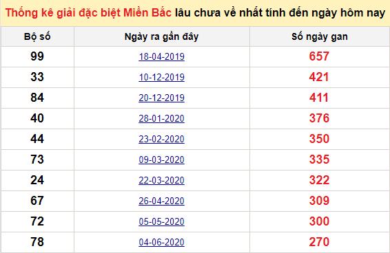 Bảng bạch thủ MB lâu về tính đến 6/3/2021