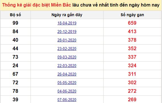 Bảngbạch thủ miền bắc lâu không về đến ngày 8/3/2021