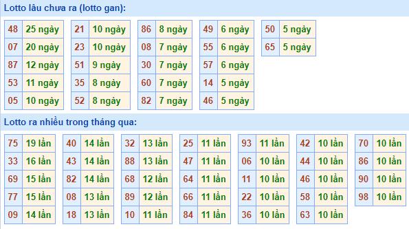 Bảng tần suất lô tôMB ngày14/3/2021