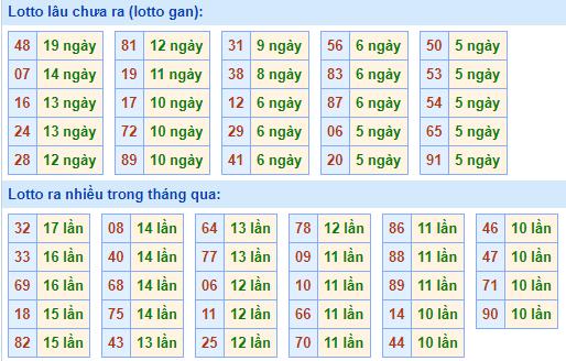 Bảngtần suất lô tô miền bắcngày 8/3/2021