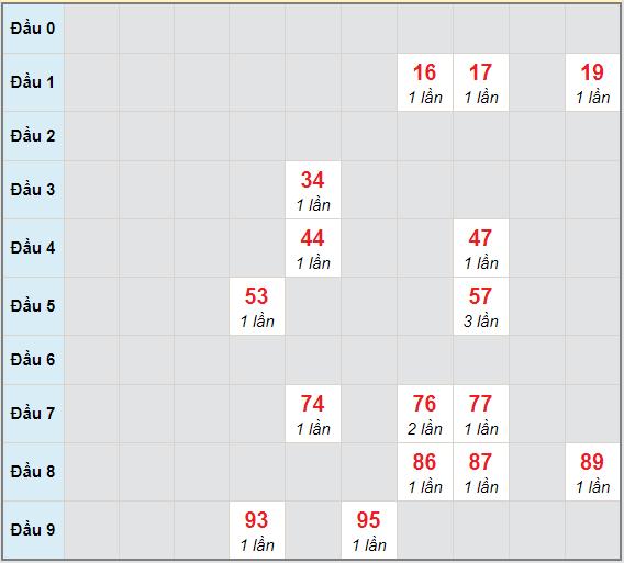 Bạch thủ rơi 3 ngày lô XSAG 18/3/2021