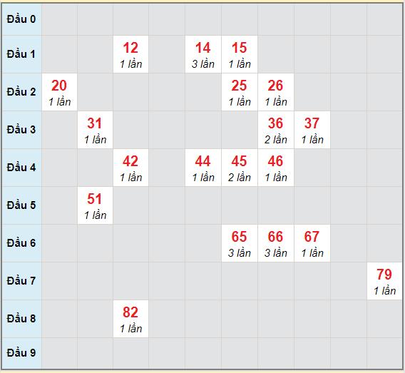 Bạch thủ rơi 3 ngày lô XSAG 25/3/2021