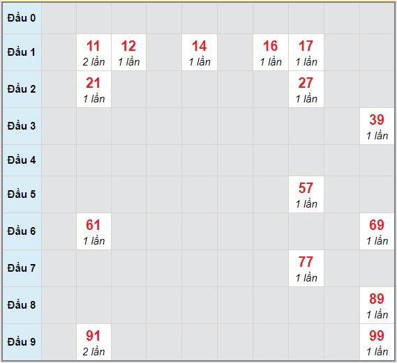 Bạch thủ rơi 3 ngày lô XSBD 26/3/2021