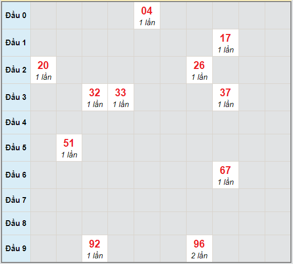 Bạch thủ rơi 3 ngày lô XSBD 9/4/2021
