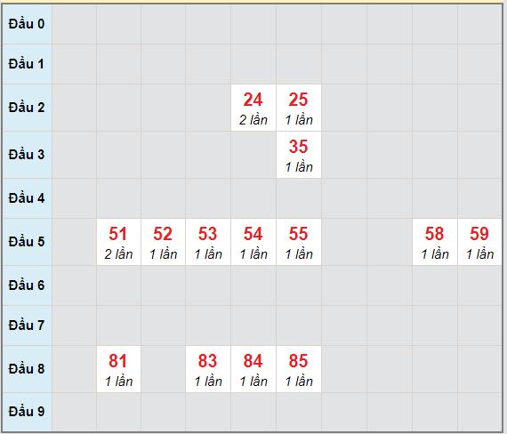 Bạch thủ rơi 3 ngày lô XSBDI 8/4/2021