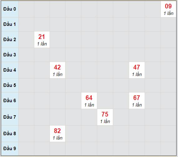 Bạch thủ rơi 3 ngày lô XSBL 23/3/2021
