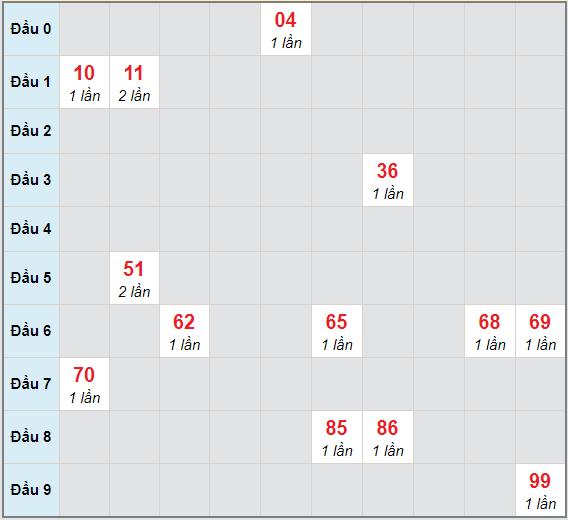 Bạch thủ rơi 3 ngày lô XSBL 6/4/2021