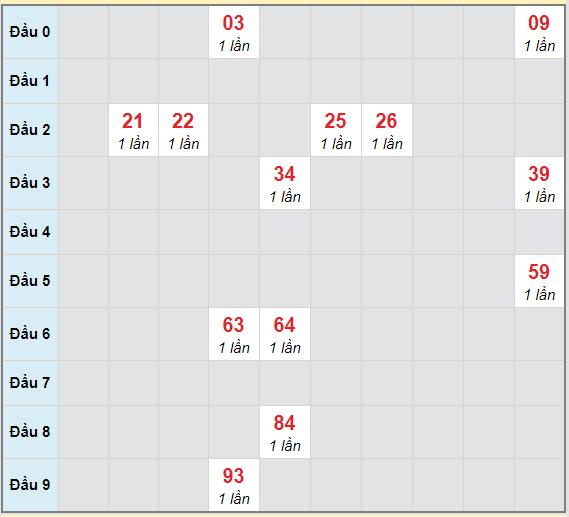 Bạch thủ rơi 3 ngày lô XSBP 10/4/2021