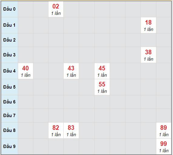 Bạch thủ rơi 3 ngày lô XSBP 27/3/2021